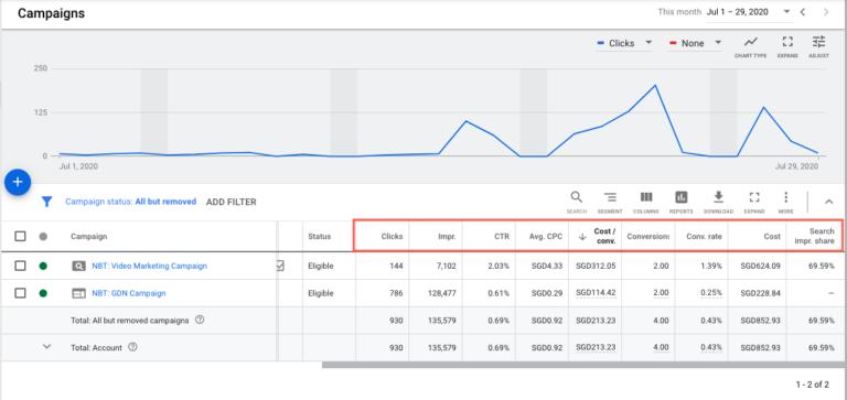 key metrics for SEM search campaign