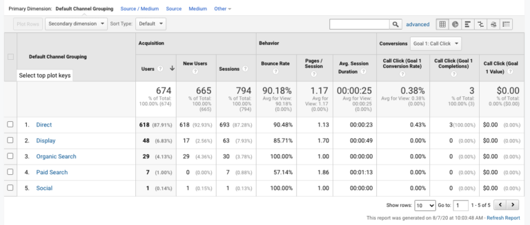 google analytics acquision channels view